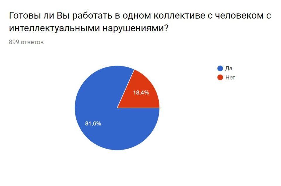 Готовы ли петербуржцы принять в коллектив человека с ОВЗ?